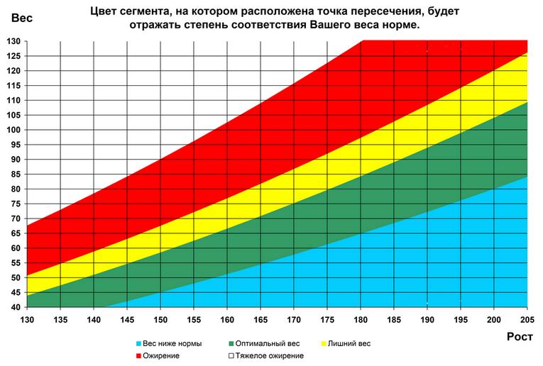 Таблица соотношения веса и роста человека - Askorbin.ru